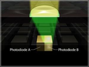 Principe de la technologie AF CMOS Dual Pixel