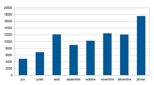Statistiques Janvier 2014